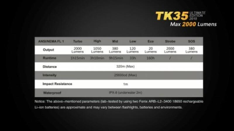 Fenix LED svítilna Fenix TK35 Ultimate Edition (2000 lumenů)