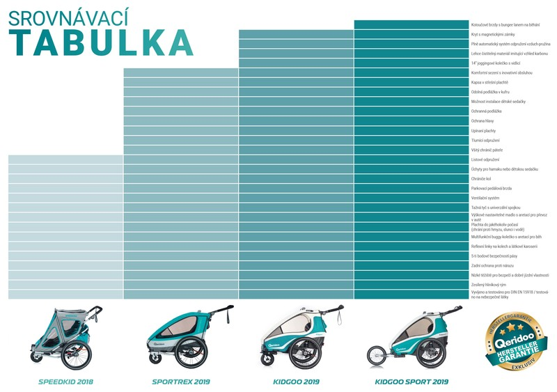 Qeridoo vozík Kidgoo1 Sport