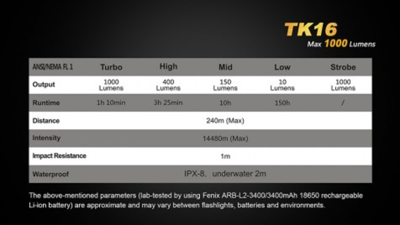 Fenix taktická LED svítilna TK16