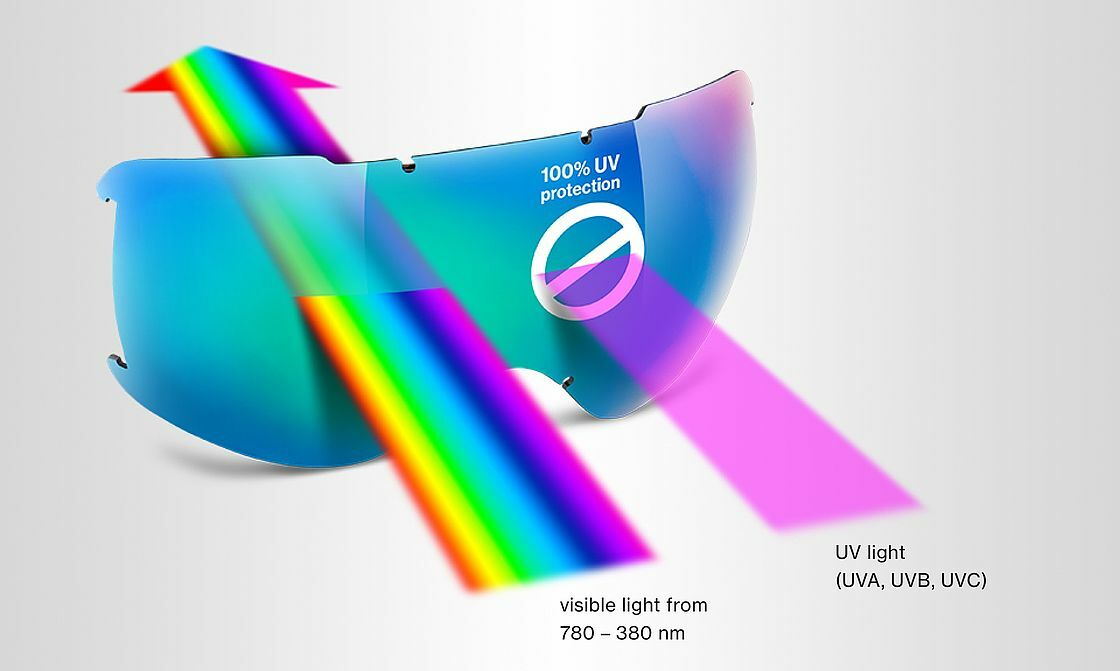 Nekompromisní ochrana očí! Filtr odolný proti poškrábání je integrován přímo do materiálu skel a ochrání lidské oko proti 100 % nebezpečných UV paprsků a modrému světlu. UV filtr je také integrován do rámečku brýlí. Pouze vysoce technologicky vyspělé brýle se speciálními filtry zabezpečí dokonalou ochranu. Odtud také název firmy uvex: uv–ex = ultraviolet excluded (ultrafialové záfiení vyloučeno).